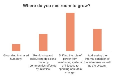 "Chart showing where webinar participants saw room to grow. The most frequently selected response was ""shifting the role of power from reinforcing systems of justice to sparking equitable change."""