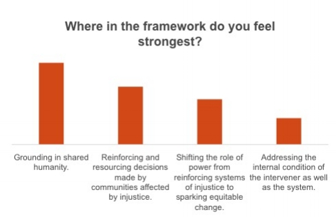 "Chart showing where webinar participants saw where they feel the strongest. The category most frequently selected was ""grounding in shared humanity."""